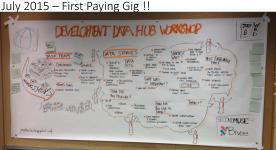 06-2015 - World Bank Gig